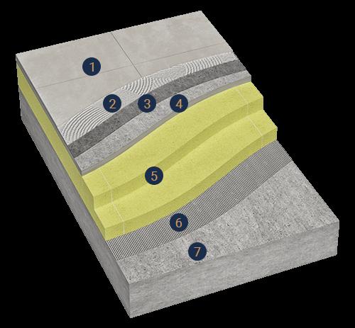 Struktura krovne terase